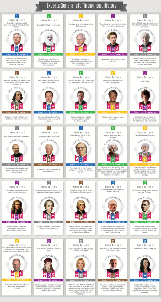 Expert Generalists Throughout History - http://blogs-images.forbes.com/michaelsimmons/files/2015/03/Infographic-05.jpg