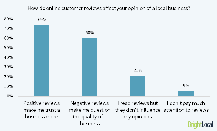 3 Simple Ways Your Business Can Handle Negative Online Reviews